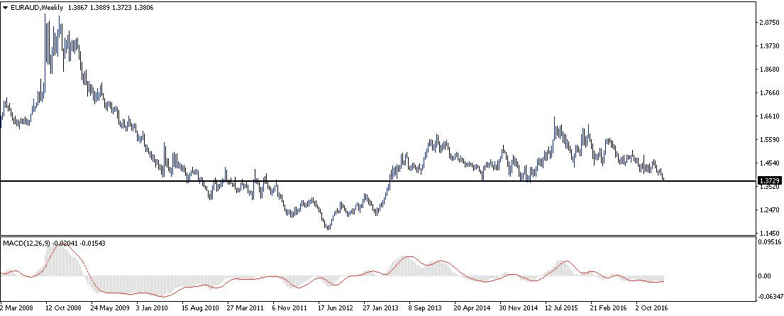 Graf: EUR/AUD na 4letých minimech
