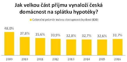 Index dostupnosti bydlení: Jak velkou část příjmu vynaloží česká domácnost na splátku hypotéky?