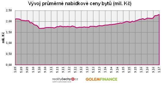Vývoj průměrné nabídkové ceny bytů