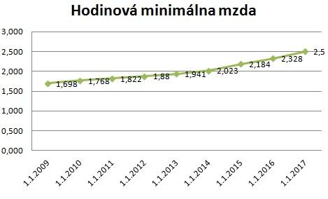 2017_hodinova_minimalna_mzda