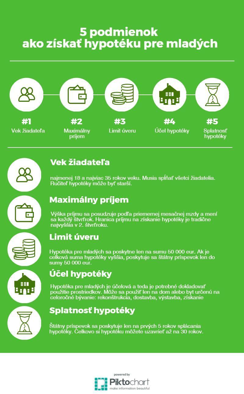 5 podmienok ako získať hypotéku pre mladých