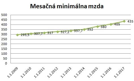 2017_mesacna_minimalna_mzda