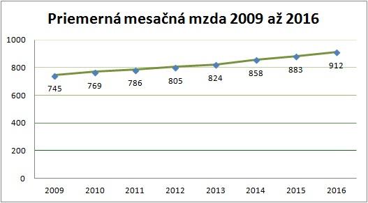 Priemerná mesačná mzda 2009 až 2016