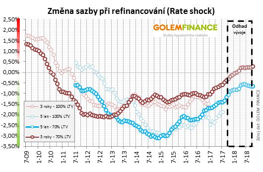 Změna sazby hypotéky při refinancování
