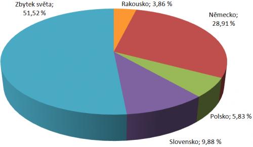 b6ff33b39 Vývoz a dovoz ČR do sousedních států a jejich růst HDP | Finance.cz