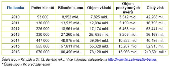 Vysledky_Fio_banka