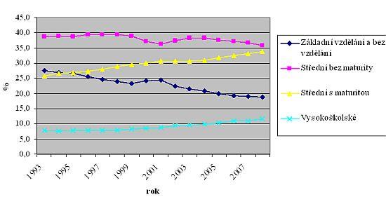 Vzdělání obyvatelstva ČR ve věku 15 a více let