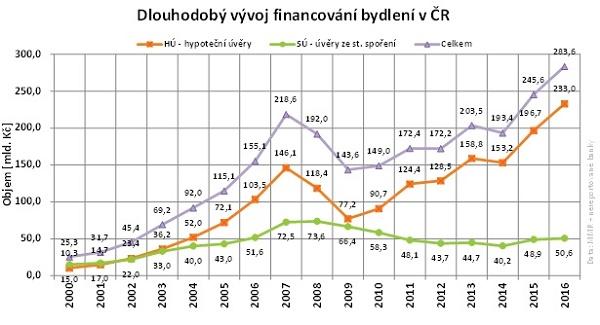 Dlouhodobý vývoj financování bydlení v ČR. Hypotéky, úvěry ze stavebního spoření