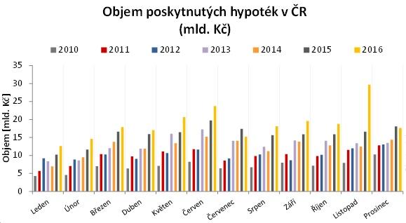 Objem poskytnutých hypoték v ČR