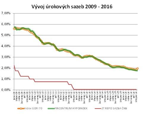 Vývoj úrokových sazeb 2009 - 2016. Sazby hypoték, 2T repo sazba ČNB