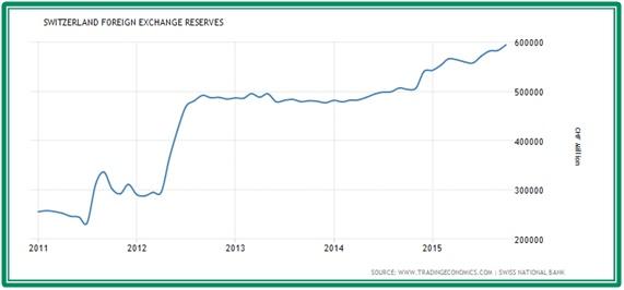 Vývoj zahraničních rezerv švýcarské centrální banky