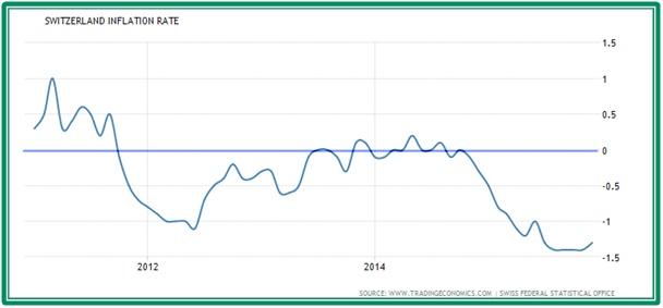 Vývoj inflace ve Švýcarsku