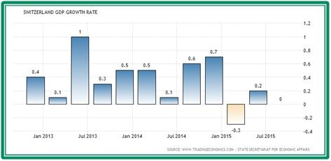 Vývoj HDP Švýcarska