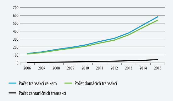 ČBA: Počet plateb u obchodníků