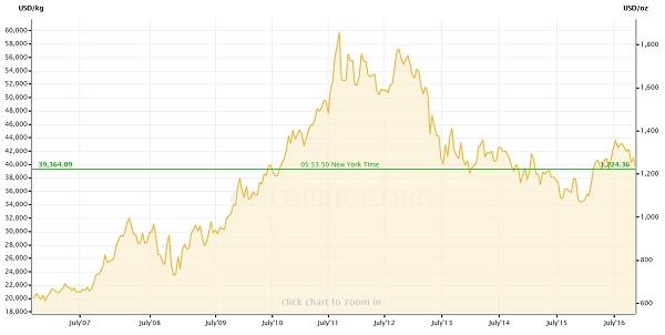 Vývoj ceny zlata v dolarech za posledních 10 let