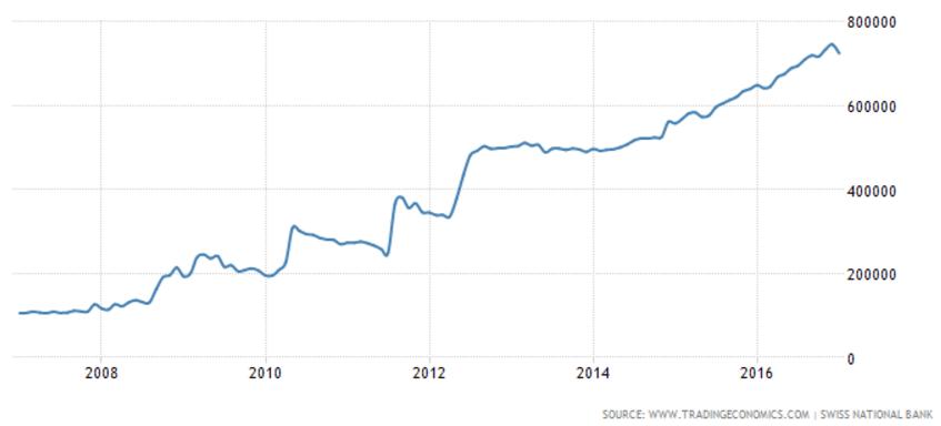Graf: Bilance švýcarské centrální banky v milionech CHF