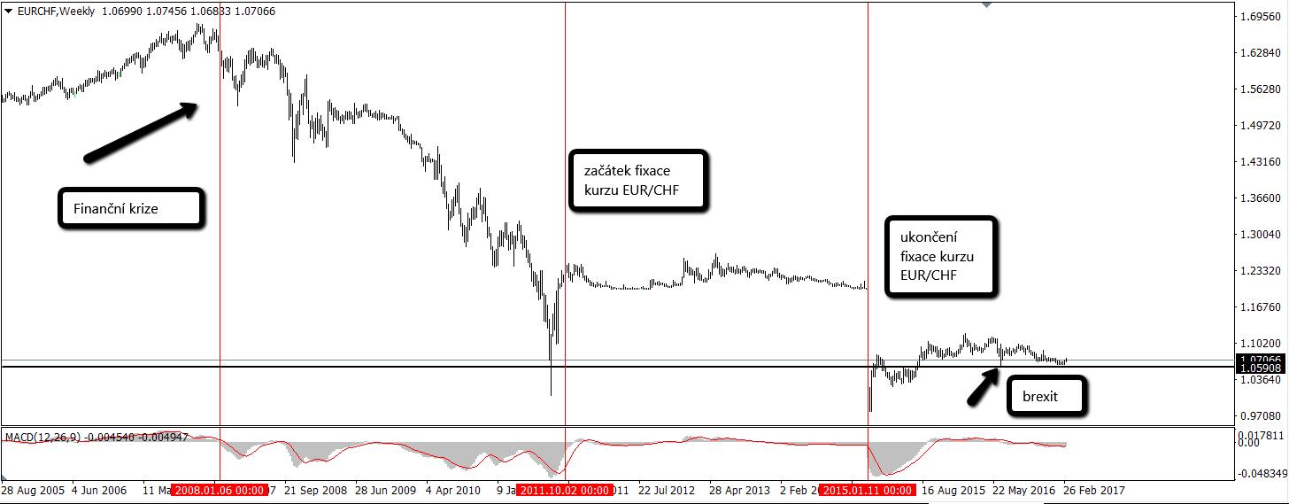 Graf: Vývoj kurzu EUR/CHF