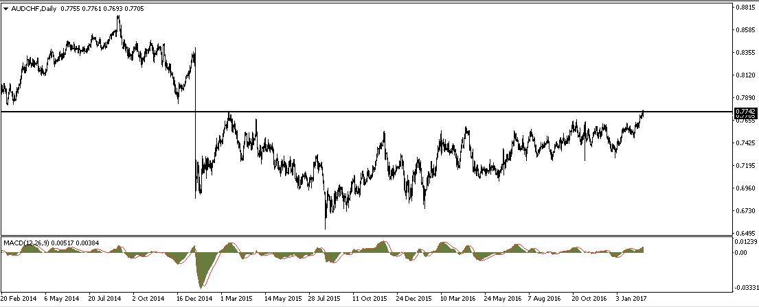 Graf: AUD/CHF atakuje 2letá maxima a úrovně před uvolněním fixace kurzu franku