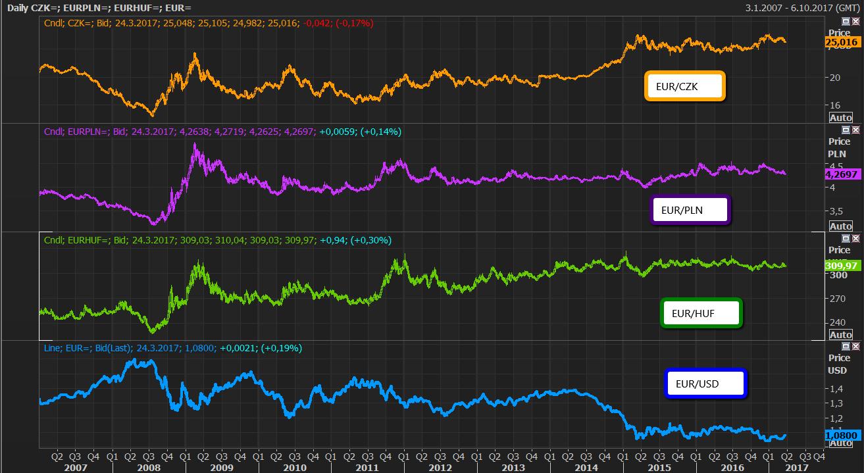 Graf: Srovnání vývoje EUR/CZK, EUR/PLN, EUR/HUF a EUR/USD od roku 2007