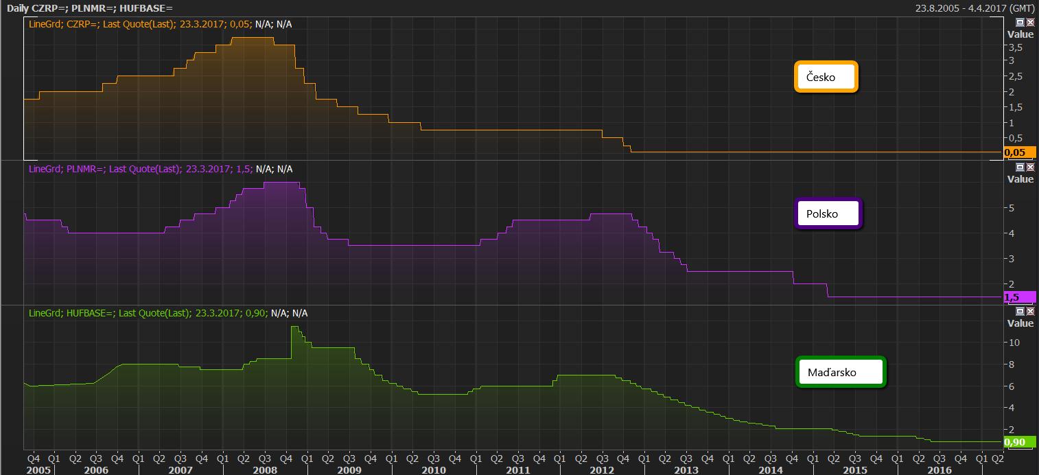 Graf: Srovnání vývoje úrokových sazeb v Česku, Polsku a Maďarsku od roku 2005