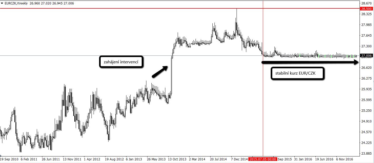 Graf: Vývoj kurzu EUR/CZK po dobu intervencí