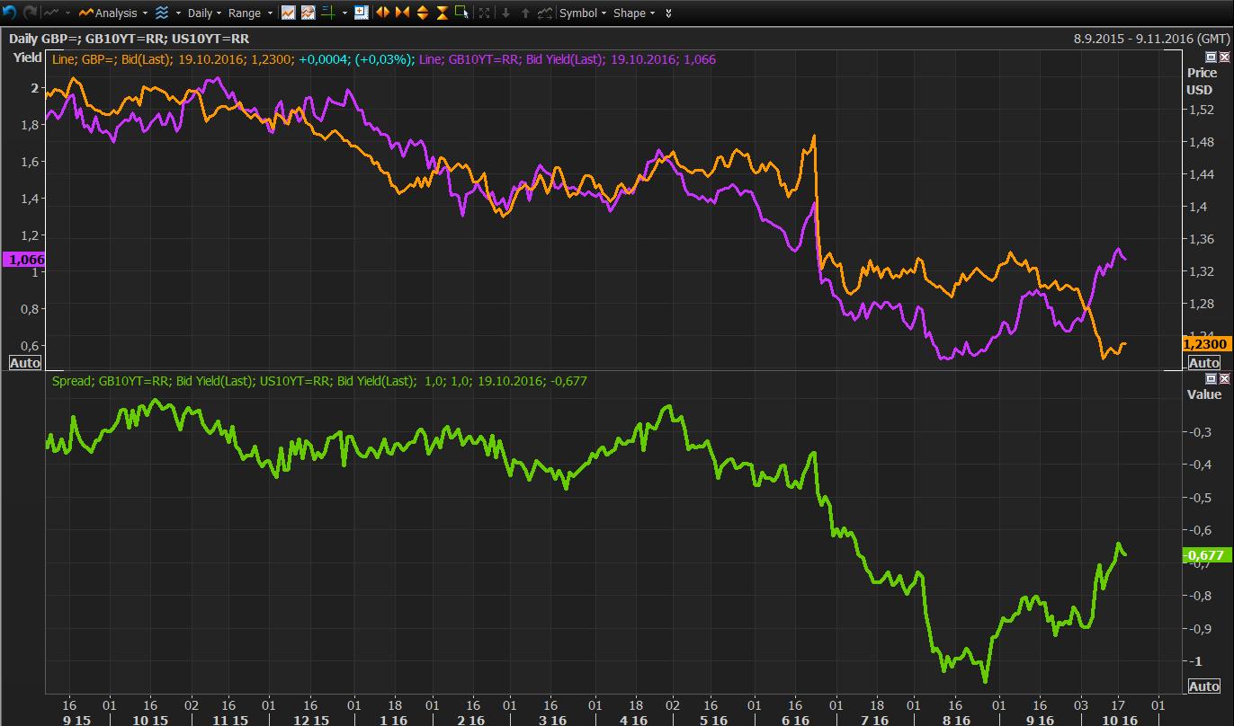 Vývoj GBP/USD, výnosů z britských 10letých státních dluhopisů a spreadu mezi výnosy z amerických a britských 10letých státních bondů