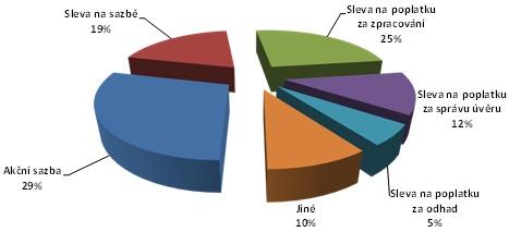 Struktura akčních nabídek hypoték v roce 2016