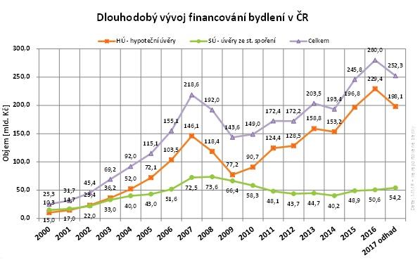 Dlouhodobý vývoj financování bydlení v ČR