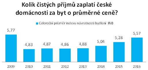 Index návratnosti bydlení: Kolik čistých příjmů zaplatí české domácnosti za byt o průměrné ceně?