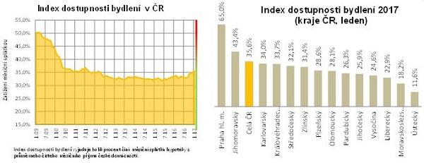 Index dostupnosti bydlení v Česku
