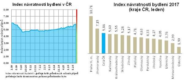 Index návratnosti bydlení v Česku