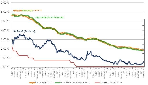 Vývoj úrokových sazeb hypoték 2009 – 2016