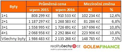 Průměrné ceny bytů