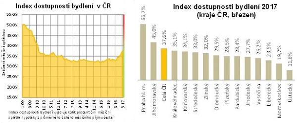 Index dostupnosti bydlení