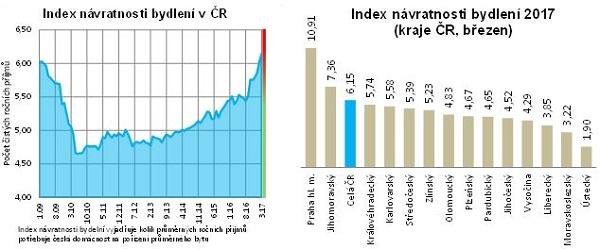 Index návratnosti bydlení