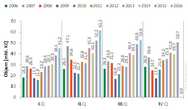 Objem poskytnutých hypoték v ČR od roku 2006 za jednotlivá čtvrtletí