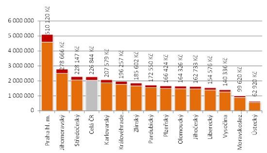 Průměrné ceny bytů v krajích s vyznačením potřebné výše vlastních zdrojů