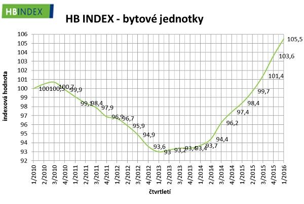 Vývoj cen bytů v ČR v letech 2010 až 2016