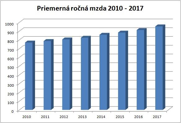 Priemerná ročná mzda 2010 - 2017
