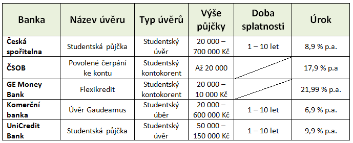 Studentské půjčky 2017