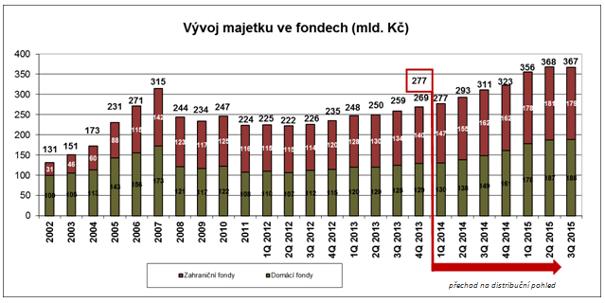 20151110_vyvoj_majetku_ve_fondech_3