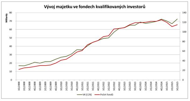 20151110_vyvoj_majetku_ve_fondech_kvalifikovanych_investoru_4