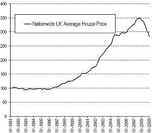 Ceny nemovitostí v UK