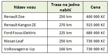 Ceny a dojezd nejlevnějších elektromobilů v ČR