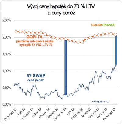 Hypotéky do 70 % LTV a cena peněz
