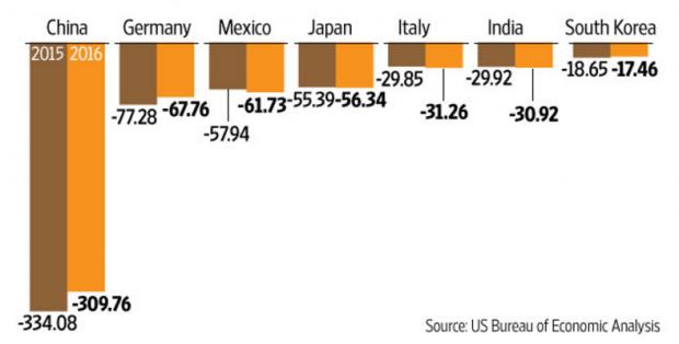 Schodek obchodní bilance USA
