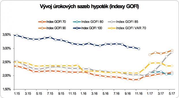 Hypotéky: Index GOFI