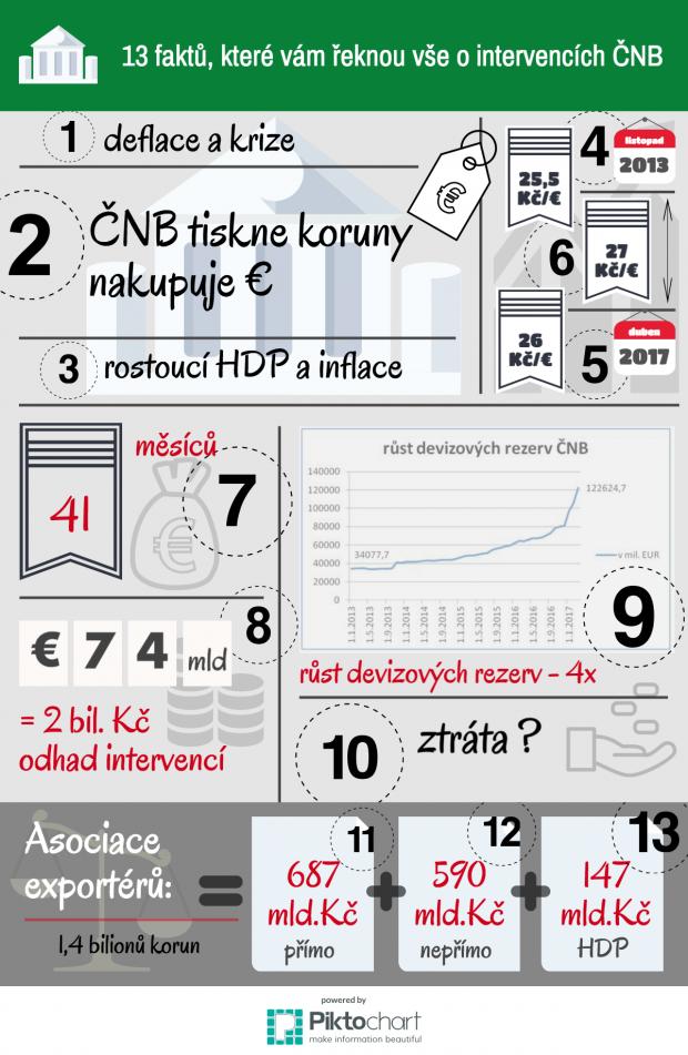 intervence_cnb