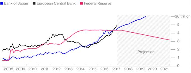 Očekávaný vývoj bilance centrálních bank: BoJ, ECB, Fed