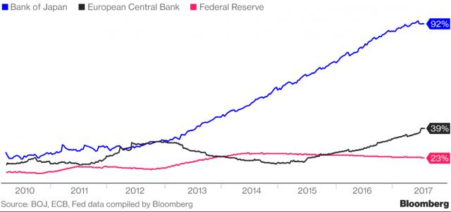 Bilance ECB, Fed, BoJ